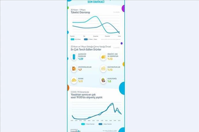 Trendbox analizine göre market alışverişinde son dakikacıyız