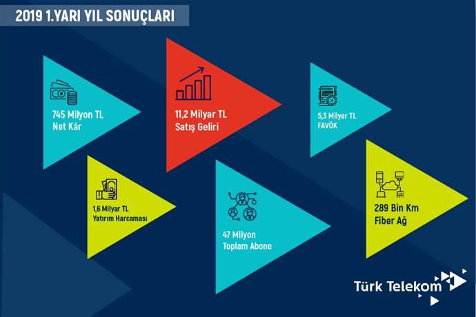 Türk Telekom 2019'un ilk yarısına ait rakamlarını açıkladı